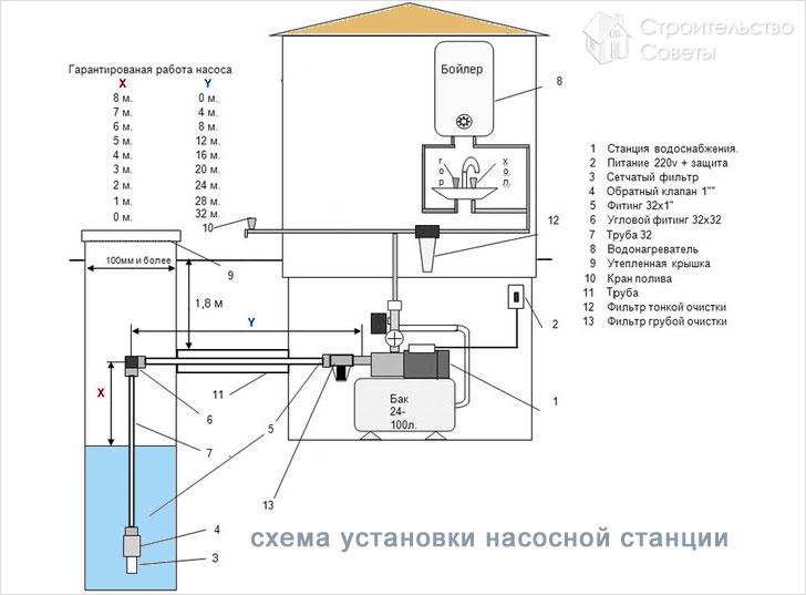 Насосная станция схема монтажа
